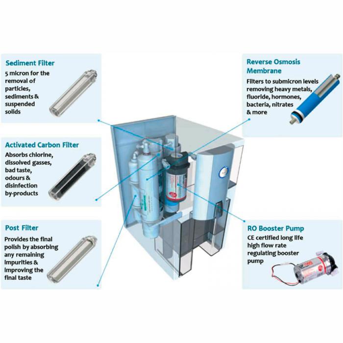 Alcapure countertop reverse osmosis