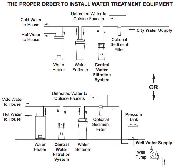 Whirlpool WHELJ1 Installation