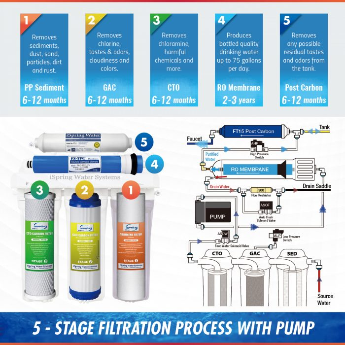 iSpring RCC7P Process