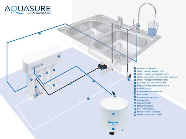 Aquasure Premier PRO Reverse Osmosis Drinking Water Filtration System Diagram